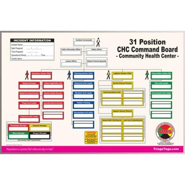 Community Health Center (CHC) Dry Erase Command Board