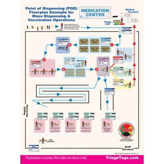 Mass Vaccination & Dispensing Solution Kit
